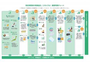 特定事業者の再商品化(リサイクル)義務判断チャート